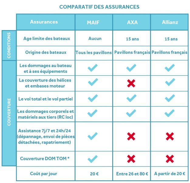 Les assurances de location de bateaux : MAIF, AXA et Allianz