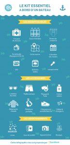 Infographie kit essentiel à bord d'un bateau